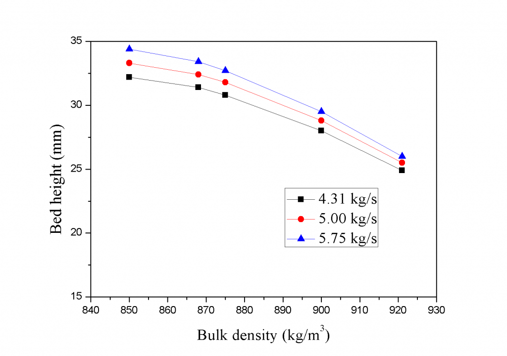 Fig. 6 Relationship between bed height and bulk density
