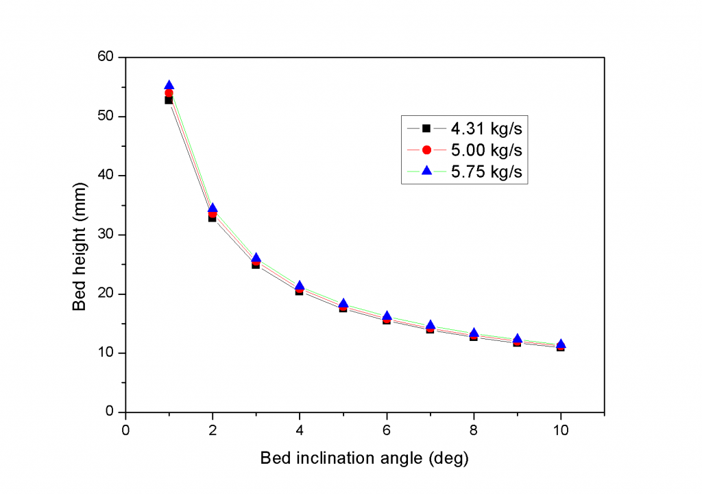 Fig. 7 Relationship between bed height and inclination angle
