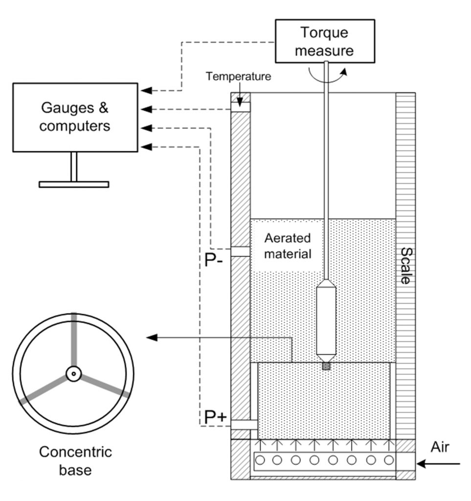 Fig. 2 Schematic diagram of the testing rig combined by a fluidisation apparatus and a rotatory viscometer [13]
