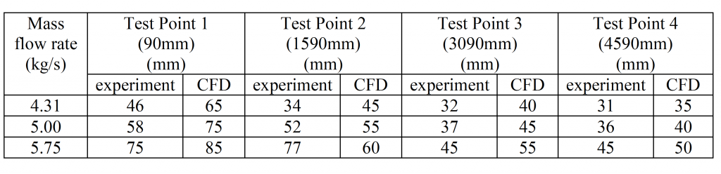 Table 1 Predicted by CFD and measured bed height at four test points