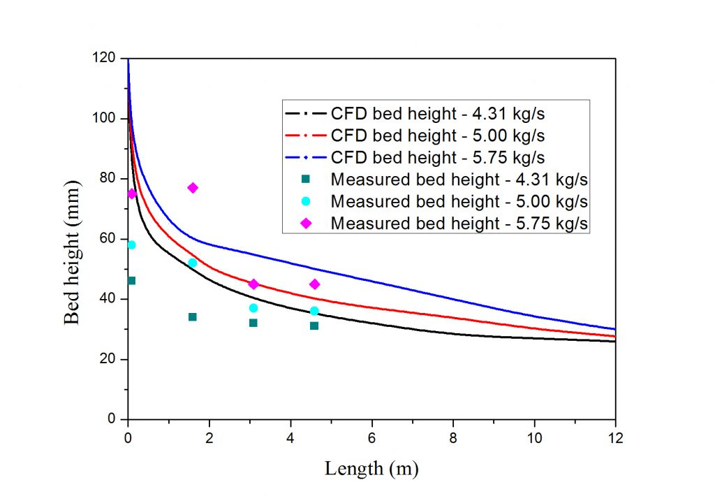 Fig. 4 CFD predicted and onsite bed heights along channel length