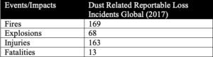 Table 1: Dust Explosion statistics 2017