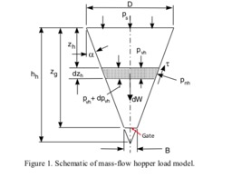 Professor Alan Roberts from TUNRA Bulk Solids combines an analytical review of gate load determination with an experimental study employing a large, pilot scale mass-flow bin handling iron ore to examine the design of mass flow bins for train loading.