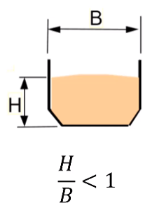 Figure 2 – Relationship between stream thickness (H) and chute width (B) for accelerated flow