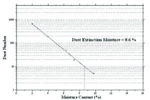 Figure 1: Example of Dust Extinction Moisture test result.